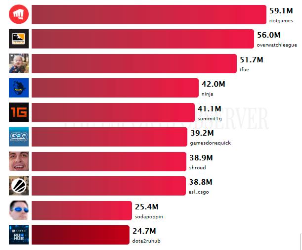 Российский канал по Dota 2 впервые вошёл в топ-10 самых просматриваемых на Twitch dota 2,игроки,Игры,киберспорт
