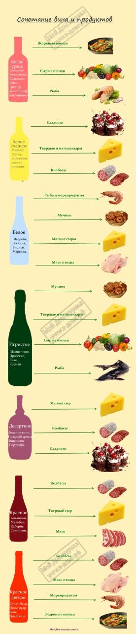 Сочетание вина и продуктов