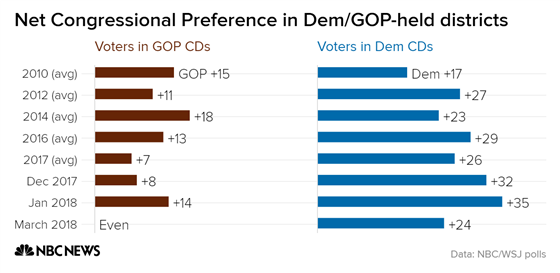 GOP Losing Ground In Republican-Held Districts