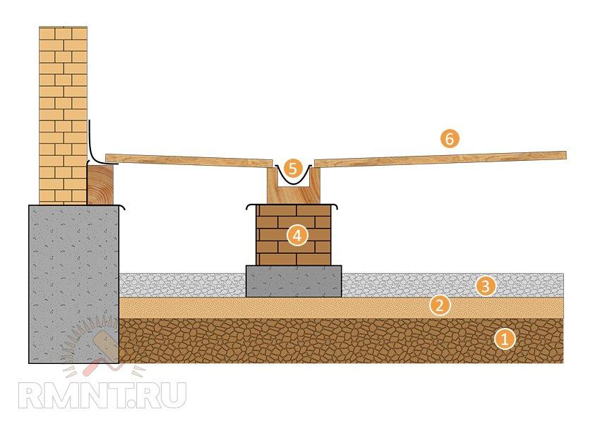Гэсн обмазочная гидроизоляция