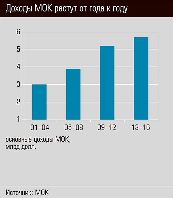 Доходы МОК растут от года к году 46-09.jpg