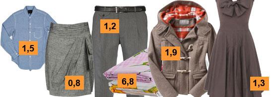 Как рассчитать расход ткани для пошива