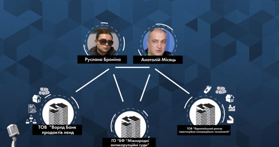 Журналистское расследование: следы «активистов», кошмарящих украинский бизнес, ведут к Мосийчуку и Ляшко