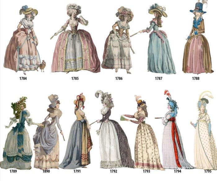 Изменение моды на женские пл…