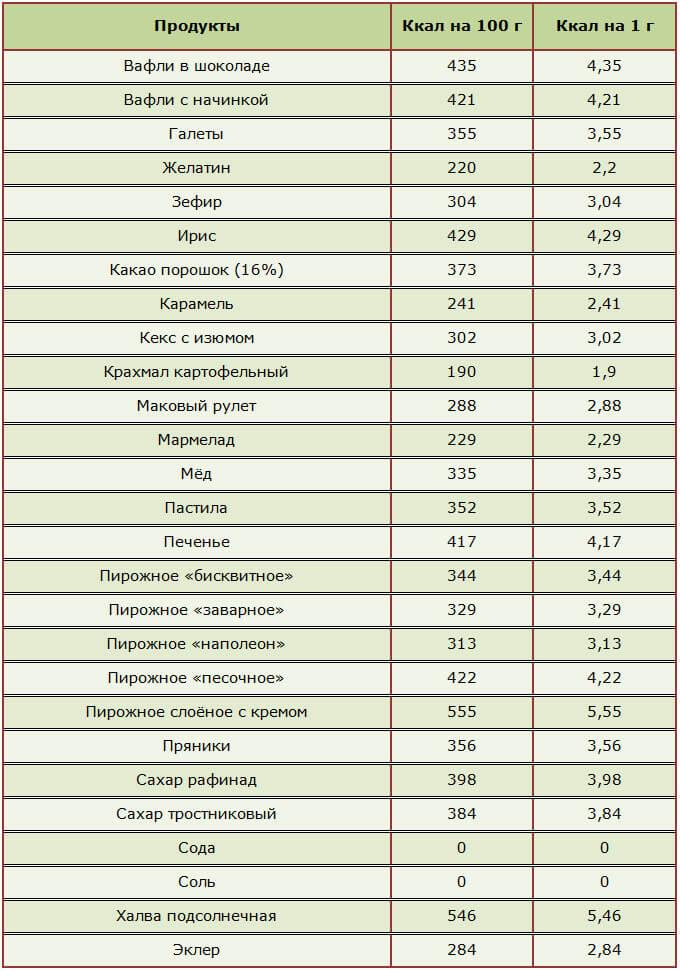 Продукты В Диете Борменталя. Диета Борменталя – таблица калорийности и меню на неделю