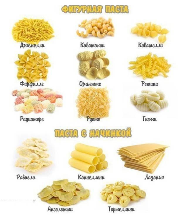 Рецепты пасты с названиями и фото
