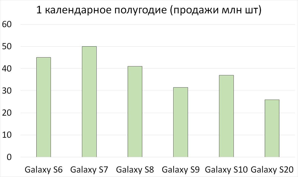 100% прогноз: Samsung Galaxy S21 будут успешнее Galaxy S20 Samsung, Galaxy, Intel, Exynos, Netflix, Apple, долларов, России, смартфоны, новых, будут, потому, флагманы, iPhone, мелодия, средняя, только, который, рублейSamsung, будущее