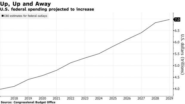 Свежие циферки и графики про американскую экономику