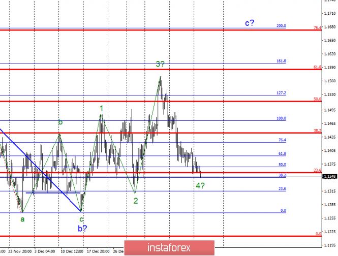 Волновой анализ EUR/USD за 22 января. Евро понемногу скатывается вниз