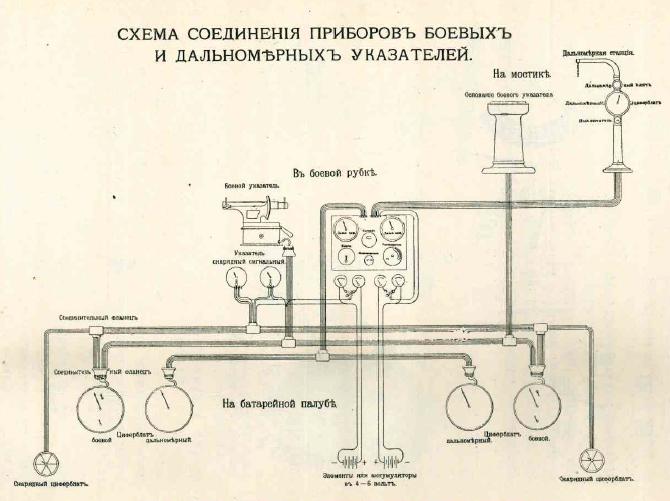 Цусима. Факторы точности русской артиллерии вмф