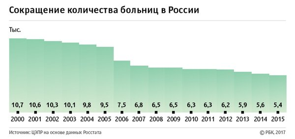 Выяснилось для чего в России 20 лет уничтожали медицинскую помощь населению, что бы по новой восстановить.