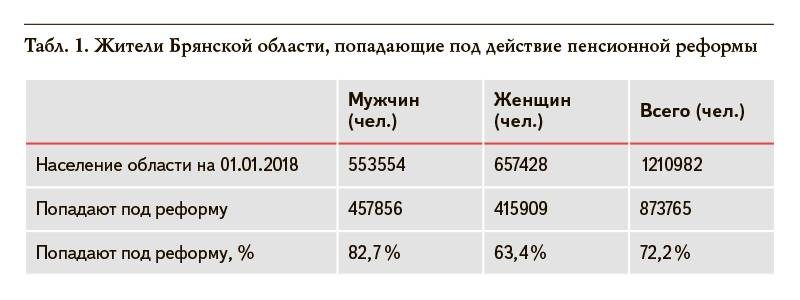 Считаем потери жителей Брянской области от пенсионной реформы
