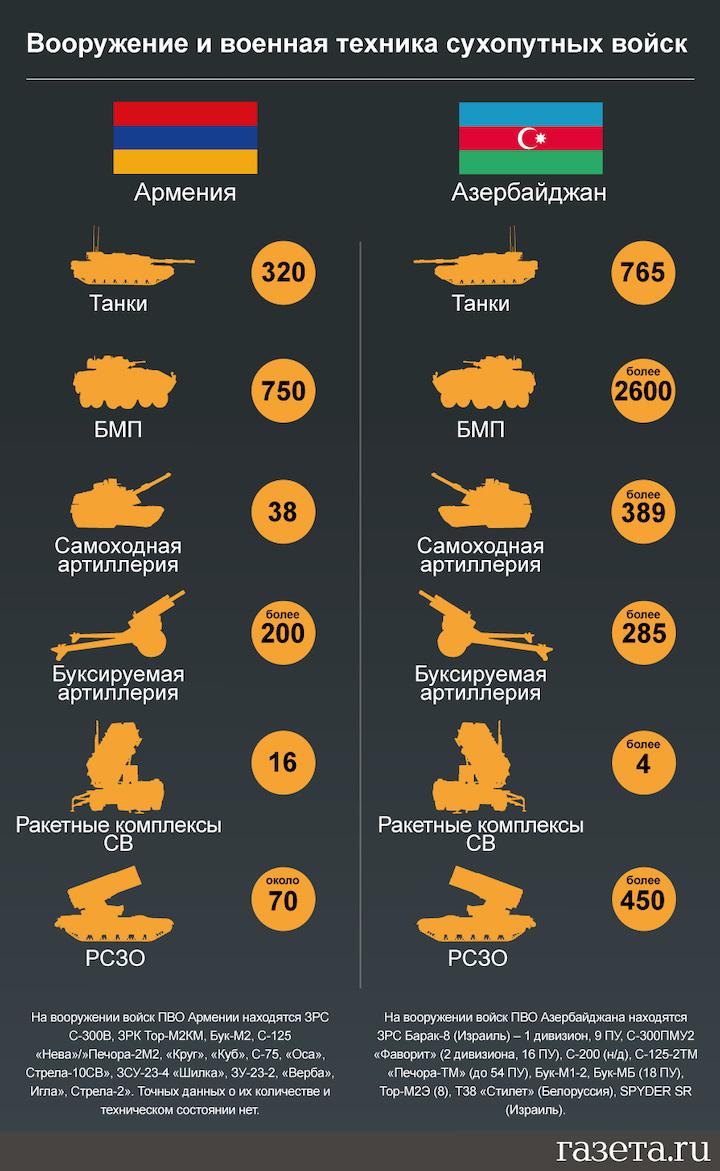 Сравнение армий Армении и Азербайджана Политика
