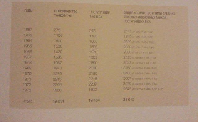 Производство и поставки танков Т-62 в СССР