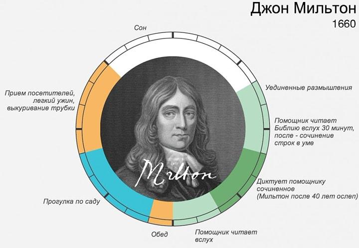 Rasporyadok-dnya-Dzhon-Milton