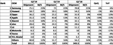 Статистика: Apple покинула тройку лидеров рынка смартфонов apple,смартфоны