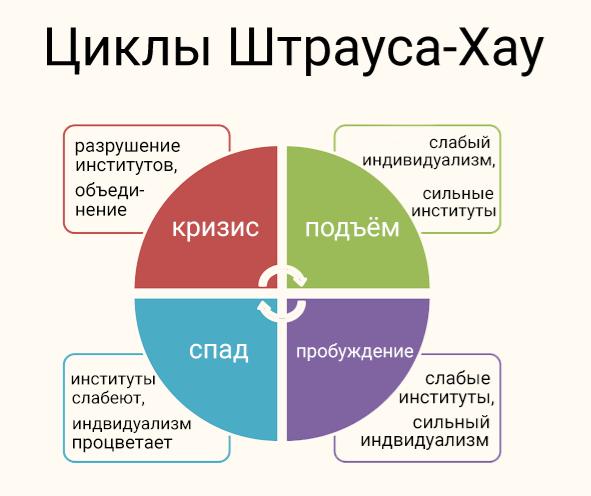 Бумер, зумер или миллениал: как определить, к какому поколению отнести себя интересное,общество,поколения,разница,россияне