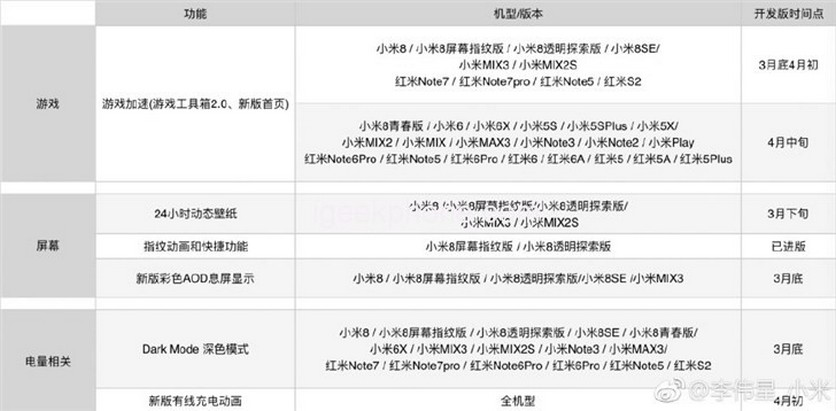 Xiaomi готовит обновление до Android Pie для 10 смартфонов Android Pie