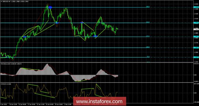 Анализ Дивергенций GBP/USD на 23 февраля