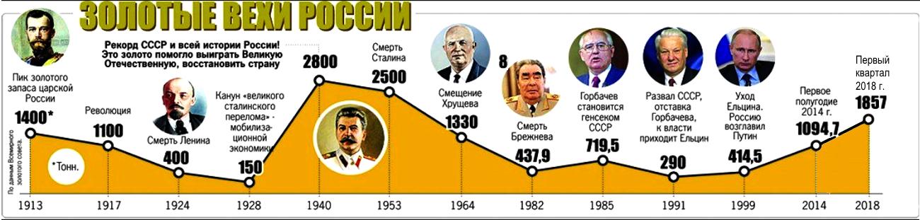Новая социалистическая революция в России. Реальность или фантастика?