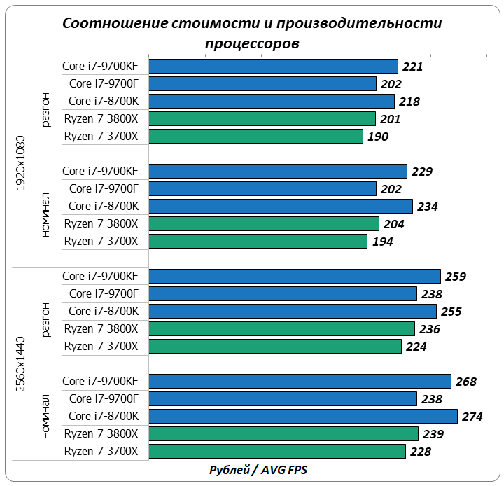Лучшие процессоры для игрового компьютера стоимостью до 30 тысяч рублей: февраль 2020 компьютеры,процессоры,технологии