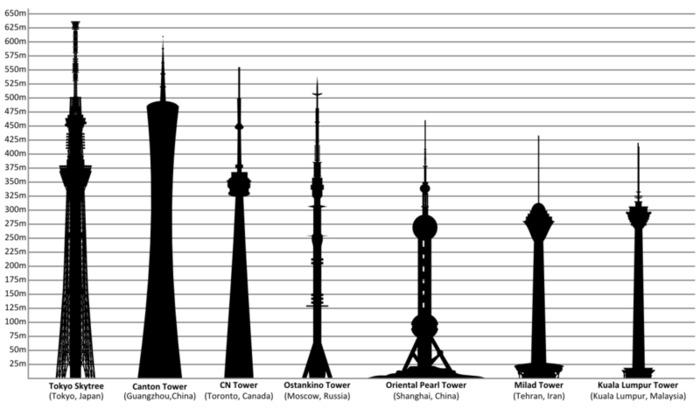 В Европе - первая по высоте, в мире - четвёртая. /Фото: wikipedia.org