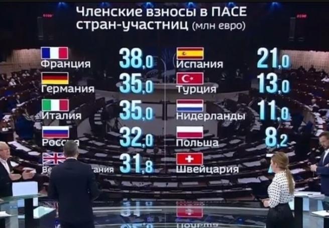 Россия отказалась перечислять взносы на поддержку русофобии