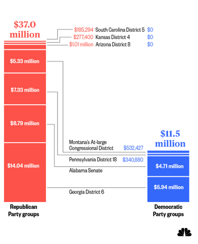 Republicans Have Pumped Money Into Special Elections