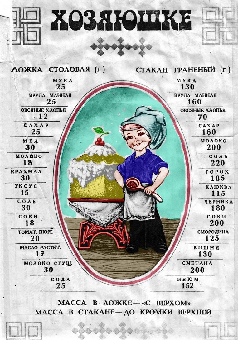 Справка домашнему кулинару.Соотношение массы и объёма продуктов.