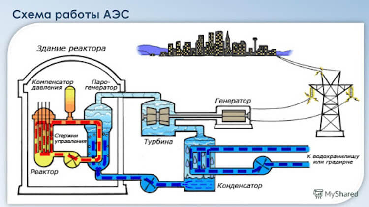 Как работает АЭС? Опасны ли атомные станции? станции, энергии, которые, является, атомной, реактор, этого, топлива, только, очень, работы, можно, деления, внутри, именно, атомные, позволяет, около, атома, атомная