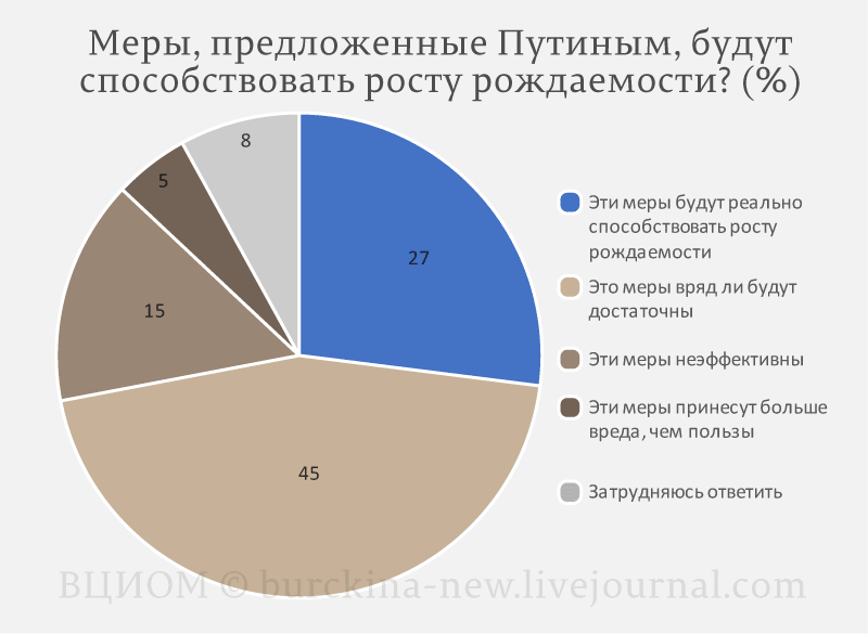 37% пенсионерок и предпенсионерок готовы родить ради Путина