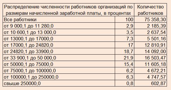 Для создания таблицы использовались данные Росстата. Количество работников указано в тысячах.