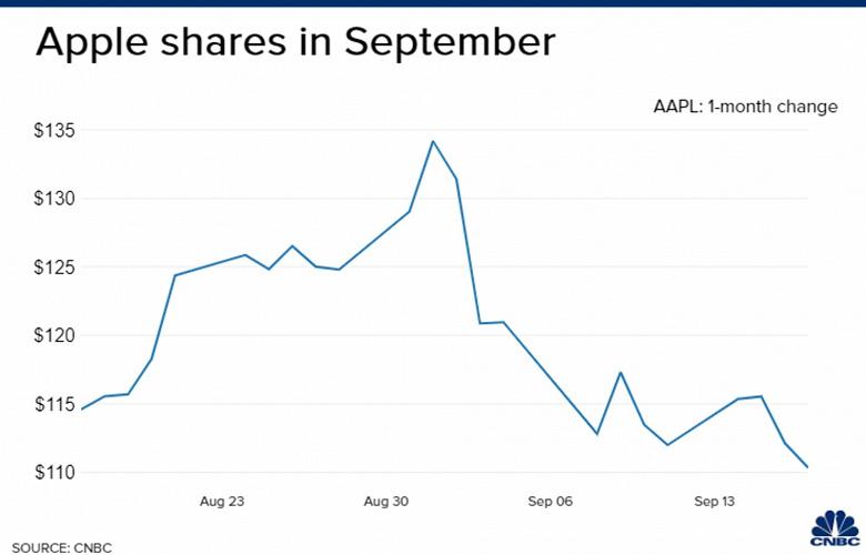 За три недели акции Apple рухнули в цене, а капитализация упала более чем на 500 млрд долларов apple,новости,статья