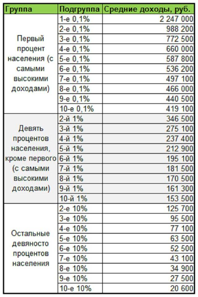 """Средние зарплаты населения в Москве"""""""