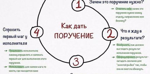 Формула исполнимого поручения: Как правильно дать поручение