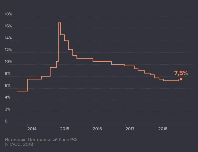 Рубль или доллар: какая валюта обрушится первой?