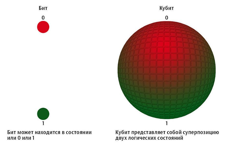 Простейший проект квантового компьютера: подробно разбираем ...