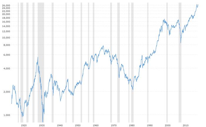 Dow Jones, 100 лет