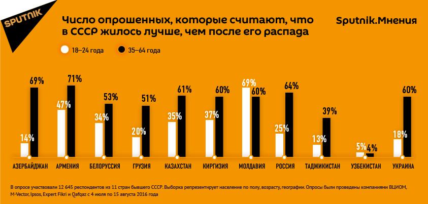 Опрос: Жители девяти бывших советских республик считают, что жизнь в СССР была лучше