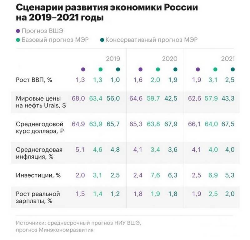 Немецкие СМИ: российская экономика скатывается в кризис