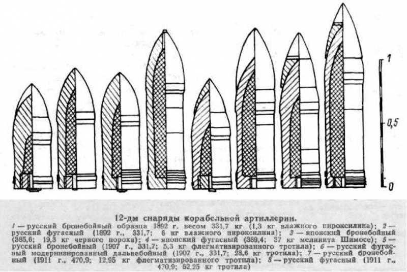 О могуществе русских «облегченных» 305-мм снарядов времен Русско-японской войны пироксилина, плотность, пороха, 305мм, снаряды, снаряд, объем, снаряда, 254мм, пироксилин, примерно, масса, плотности, бездымного, снаряде, порох, сухого, снарядах, будет, учетом