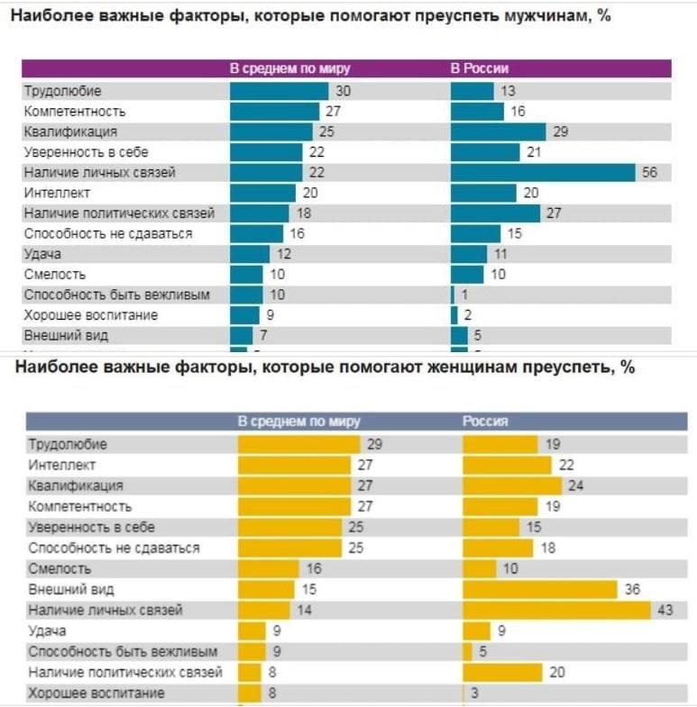 А теперь почему в современной России никакого экономического чуда не будет. жизни, большим, преуспеть, считают, среднем, отрывом, помогает, Ipsos, видОпрос, женщины, непотизм, странах, включая, Россию, октябрь, 2019httpswwwrtrendsruinvestiginvestigations_1259htmlМилин, только, внешний, TASSEGOR, российские
