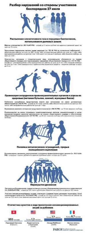 Западные СМИ опозорились, освещая московский митинг