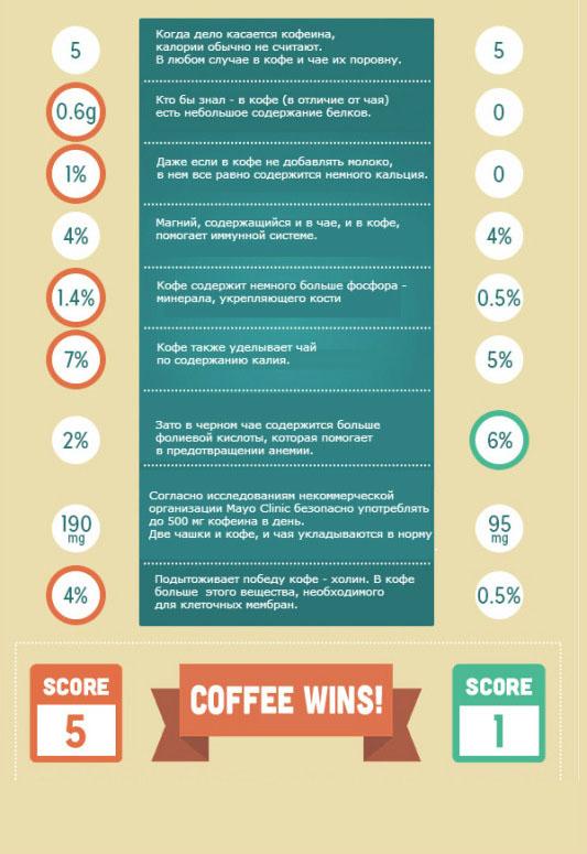 Учёные сравнили кофе и чай по девяти параметрам