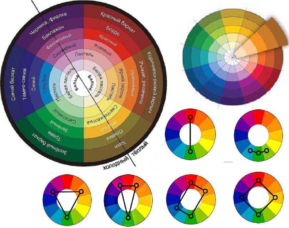 Цветовой круг сочетание цветов.