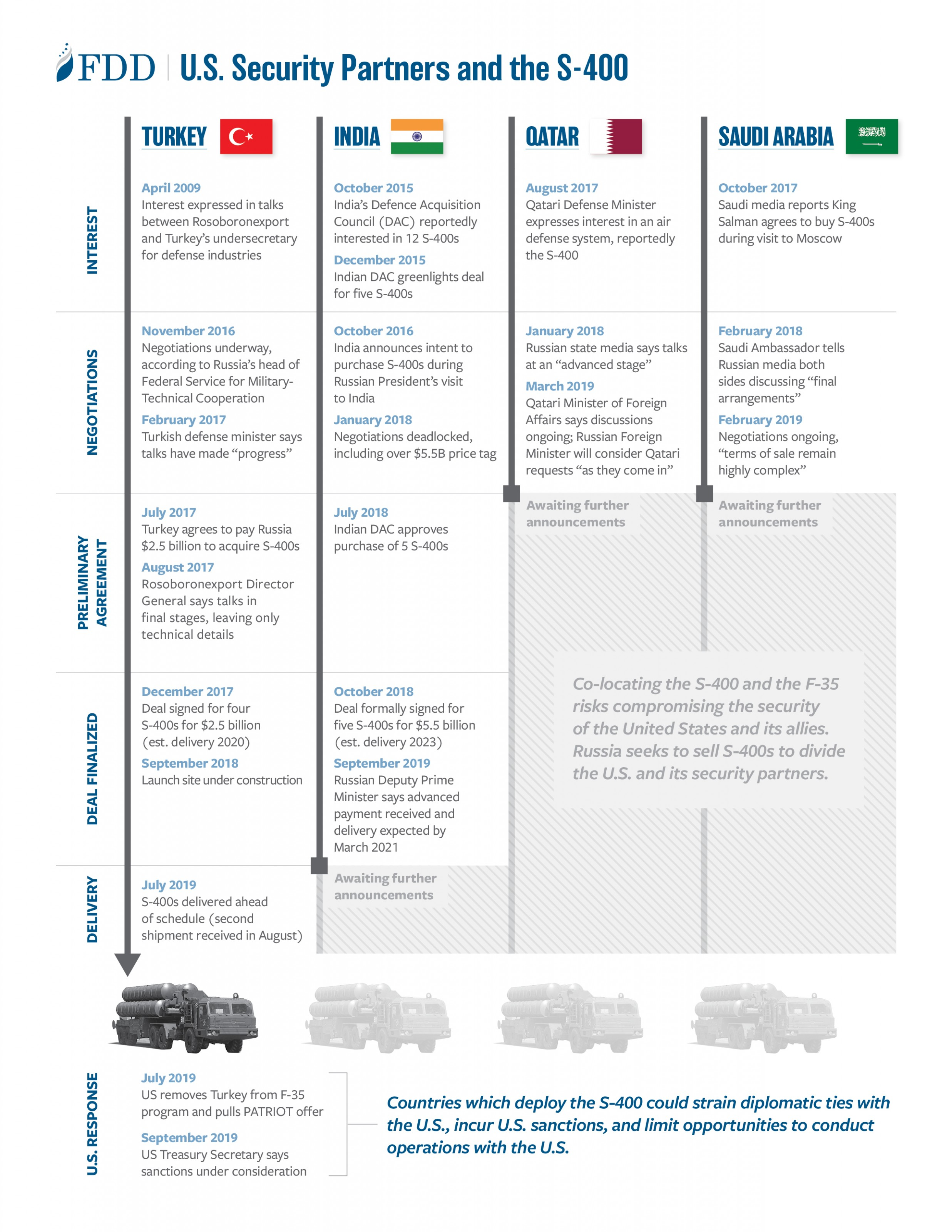 fdd-infographic-S400-timeline