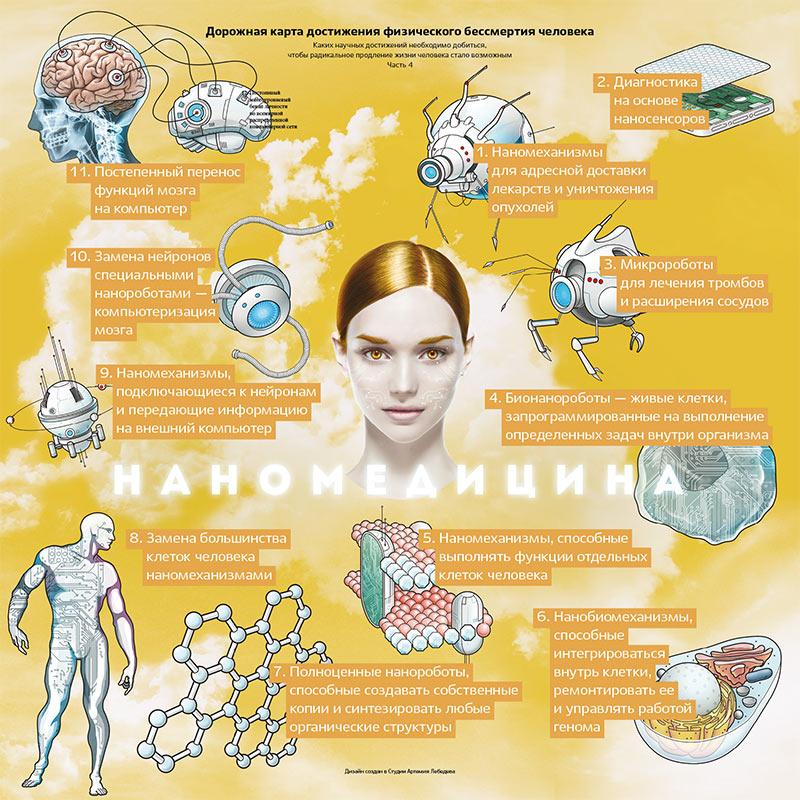 Человек бессмертный: семь возможных путей продления жизни вечная жизнь,люди будущего,наука