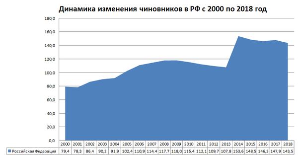 Динамика изменения чиновников в России с 2000 по 2018 год (отношение 10 тыс. чел)
