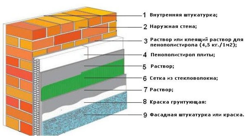 Чем опасно внутреннее утепление домашних стен отделка и утепление,ремонт и строительство