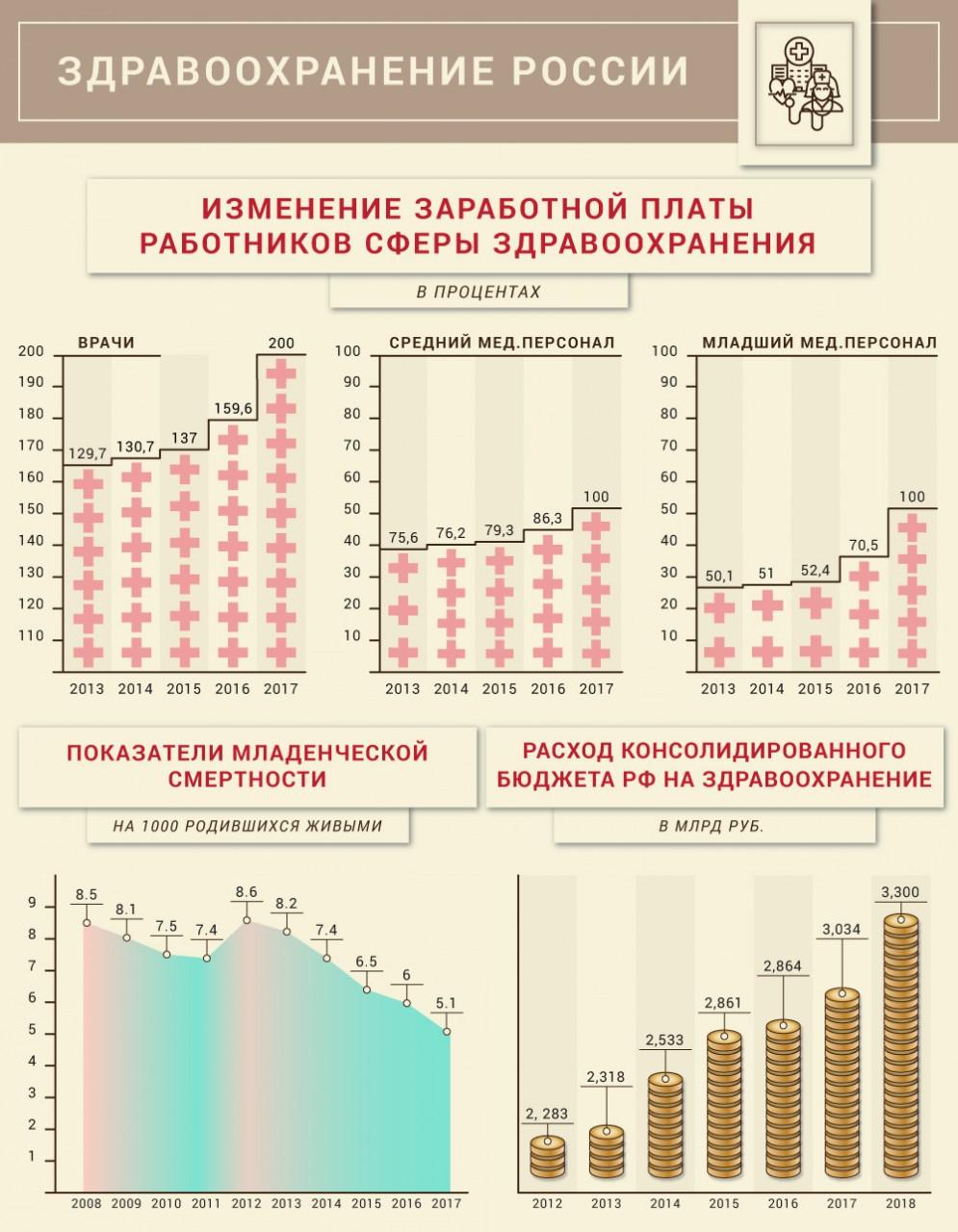Успешное развитие российской медицины при Путине